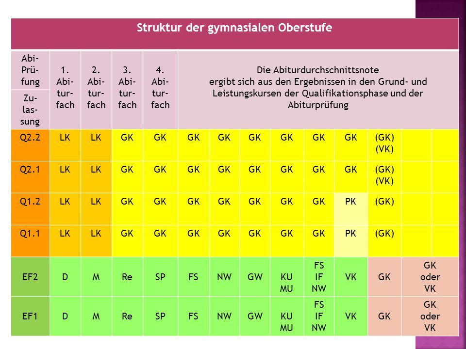 Pflichtfächer in der Qualifikationsphase: 8 Leistungskurse + mindestens 30 Grundkurse In Q1/Q2 sind mindestens 7/8 oder 8/7 Grundkurse zu belegen Für die Abiturqualifikation 27-32 Grundkurse einzubringen In Q1 und Q2 sind im Durchschnitt 34 Wochenstunden zu belegen Q2.2DMSPFSNW GW (ZK GE+ ZK SW/DI) (LI) FS IF NW GK (GK) (VK) Q2.1DMSPFSNW GW (ZK GE+ ZK SW/DI) (LI) FS IF NW GK (GK) (VK) Q1.2DM RE PLSPFSNW GW GE+SWKU MU FS IF NW PKGK(GK) Q1.1DM RE PLSPFSNW GW GE+SWKU MU FS IF NW PKGK(GK) EF1/ 2 DMRESPFSNWGW KU MU FS IF NW VKGK oder VK