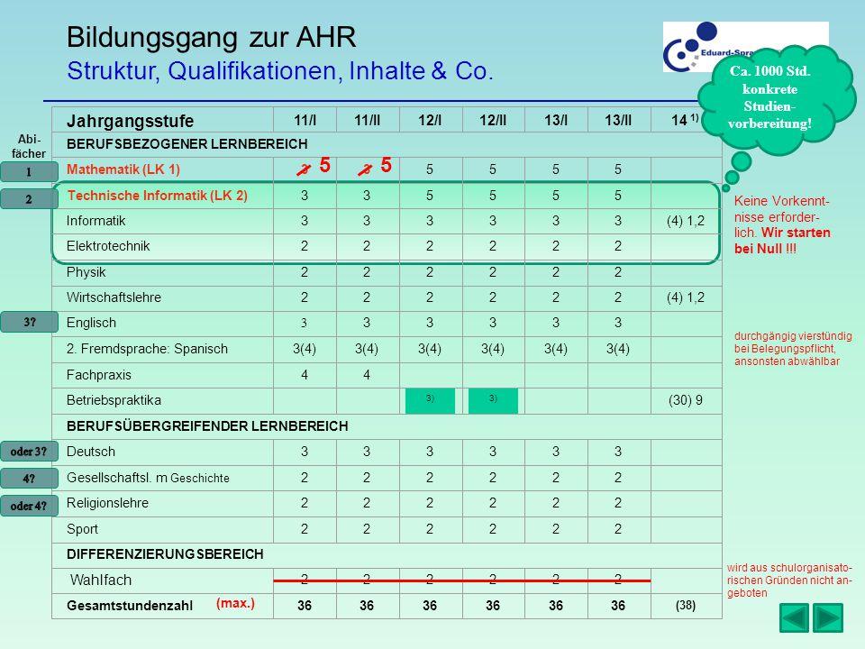 Bildungsgang zur AHR Struktur, Qualifikationen, Inhalte & Co.