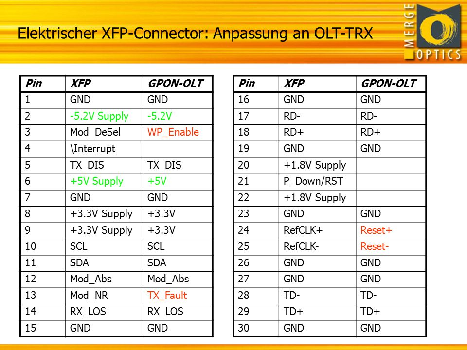 Elektrischer XFP-Connector: Anpassung an OLT-TRX PinXFPGPON-OLT 1GND 2-5.2V Supply-5.2V 3Mod_DeSelWP_Enable 4\Interrupt 5TX_DIS 6+5V Supply+5V 7GND 8+