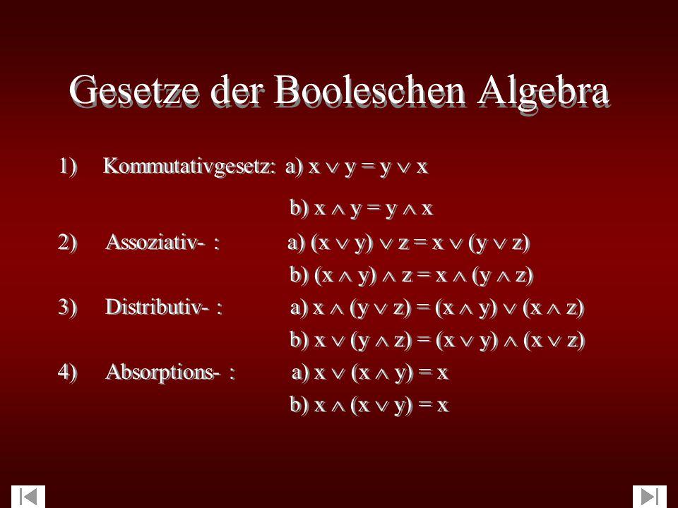 Operationen Operationen Boolesche Algebra : Menge {0, 1}Boolesche Algebra : Menge {0, 1} Operationen : , , Operationen : , ,   und  sind binäre Operationen  und  sind binäre Operationen  = unäre Operation  bezieht sich nur auf eine Größe  = unäre Operation  bezieht sich nur auf eine Größe  01 000 101  01 001 111  01 10
