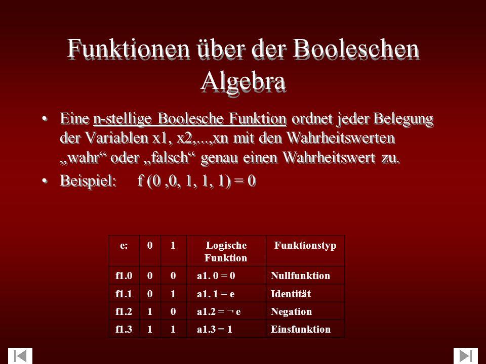 Gesetze der Booleschen Algebra 1)Kommutativgesetz: a) x  y = y  x b) x  y = y  x 2) Assoziativ- : a) (x  y)  z = x  (y  z) b) (x  y)  z = x  (y  z) 3) Distributiv- : a) x  (y  z) = (x  y)  (x  z) b) x  (y  z) = (x  y)  (x  z) 4) Absorptions- : a) x  (x  y) = x b) x  (x  y) = x 1)Kommutativgesetz: a) x  y = y  x b) x  y = y  x 2) Assoziativ- : a) (x  y)  z = x  (y  z) b) (x  y)  z = x  (y  z) 3) Distributiv- : a) x  (y  z) = (x  y)  (x  z) b) x  (y  z) = (x  y)  (x  z) 4) Absorptions- : a) x  (x  y) = x b) x  (x  y) = x