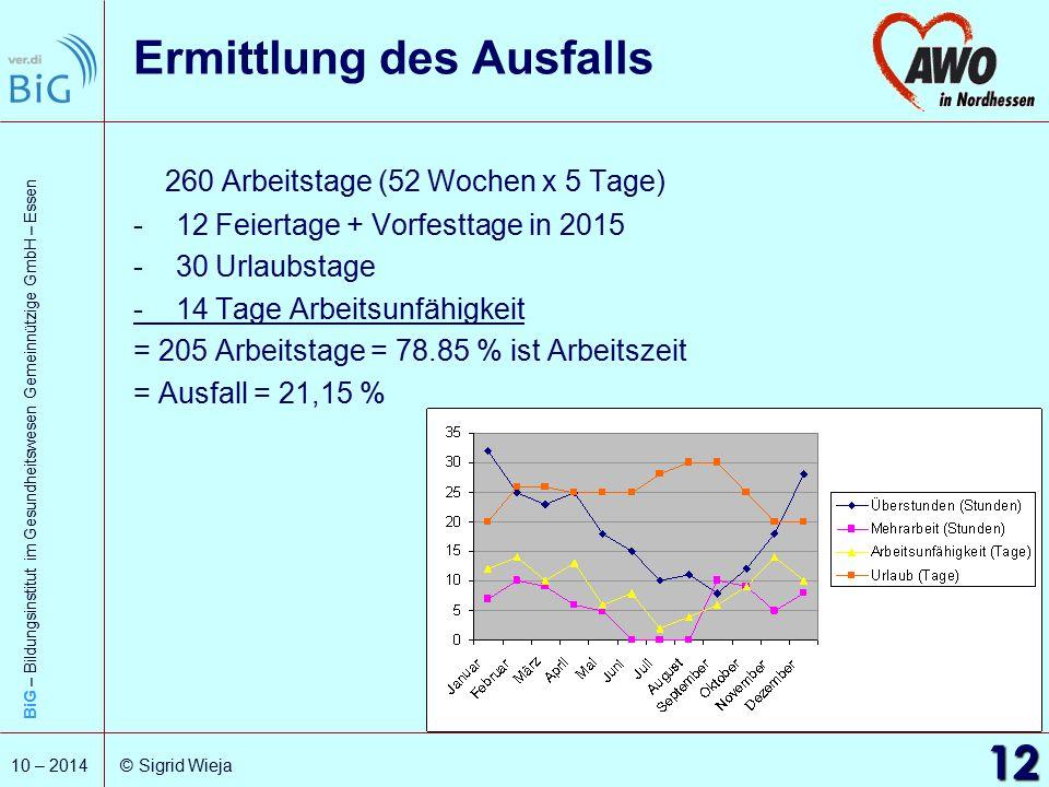 BiG – Bildungsinstitut im Gesundheitswesen Gemeinnützige GmbH – Essen 12 10 – 2014 © Sigrid Wieja Ermittlung des Ausfalls 260 Arbeitstage (52 Wochen x