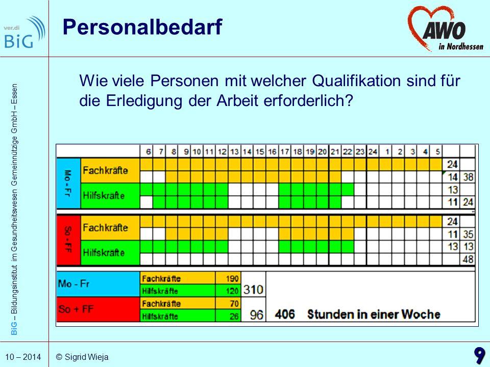 BiG – Bildungsinstitut im Gesundheitswesen Gemeinnützige GmbH – Essen 9 10 – 2014 © Sigrid Wieja Personalbedarf Wie viele Personen mit welcher Qualifi