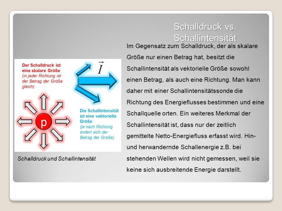 Schalldruck vs.