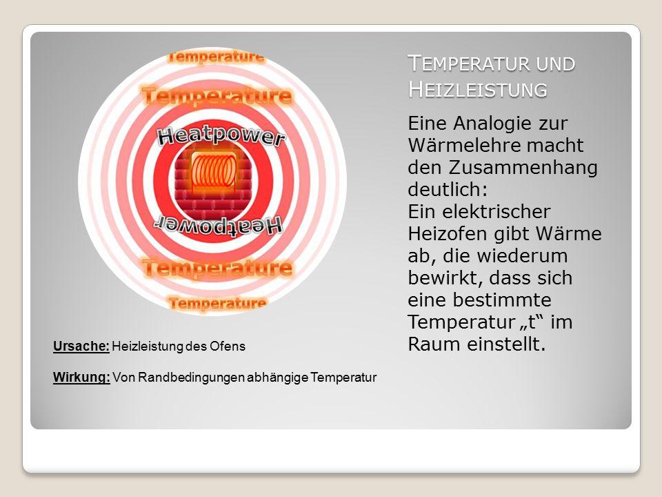 """T EMPERATUR UND H EIZLEISTUNG Eine Analogie zur Wärmelehre macht den Zusammenhang deutlich: Ein elektrischer Heizofen gibt Wärme ab, die wiederum bewirkt, dass sich eine bestimmte Temperatur """"t im Raum einstellt."""