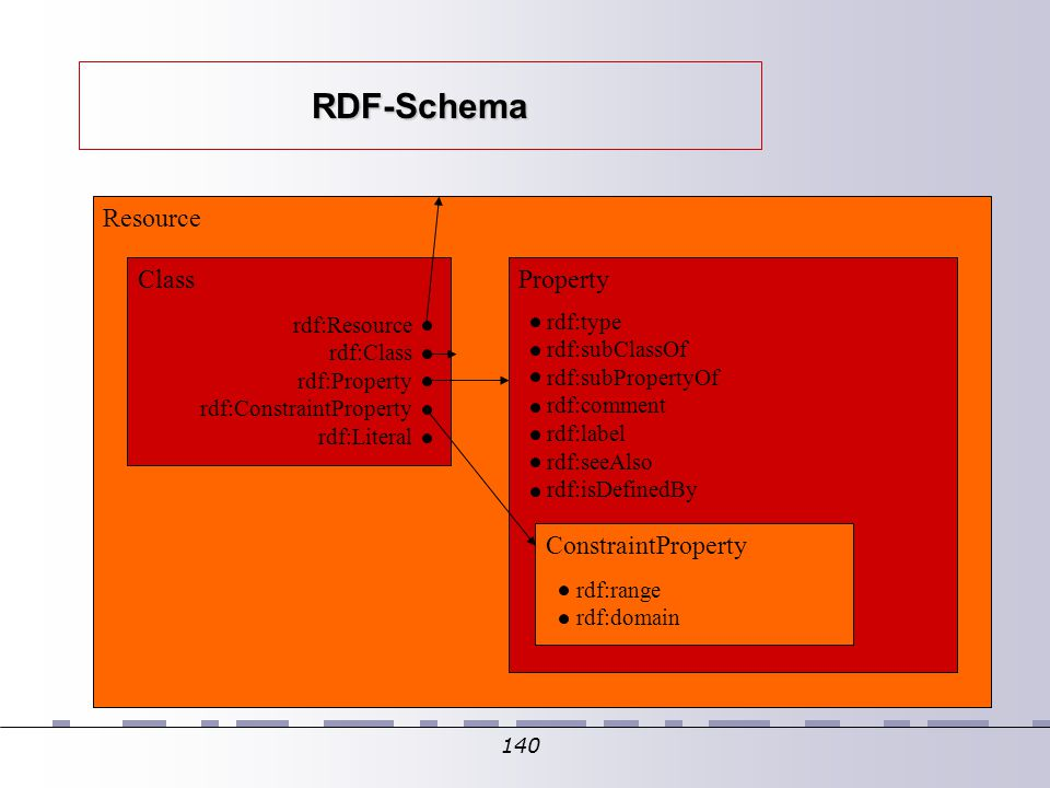 140 RDF-Schema Resource Class rdf:Resource rdf:Class rdf:Property rdf:ConstraintProperty rdf:Literal Property rdf:type rdf:subClassOf rdf:subPropertyOf rdf:comment rdf:label rdf:seeAlso rdf:isDefinedBy ConstraintProperty rdf:range rdf:domain