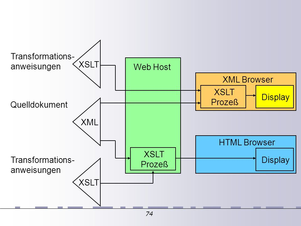 74 XML XSLT Prozeß Transformations- anweisungen Quelldokument XSLT Transformations- anweisungen Web Host XSLT Prozeß Display XML Browser HTML Browser