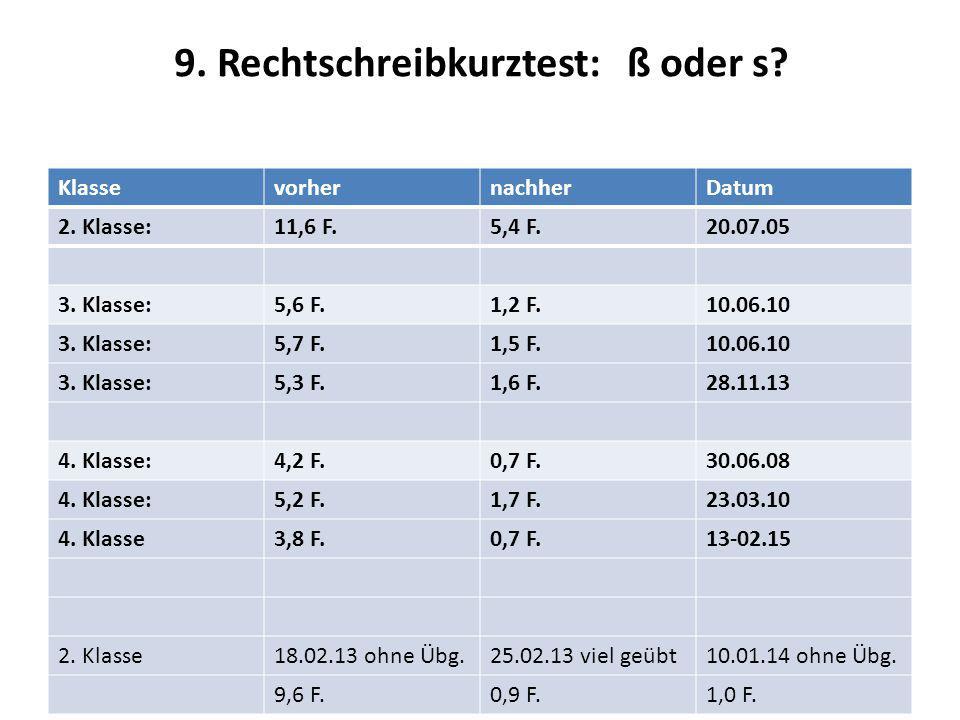 9. Rechtschreibkurztest: ß oder s? KlassevorhernachherDatum 2. Klasse:11,6 F.5,4 F.20.07.05 3. Klasse:5,6 F.1,2 F.10.06.10 3. Klasse:5,7 F.1,5 F.10.06