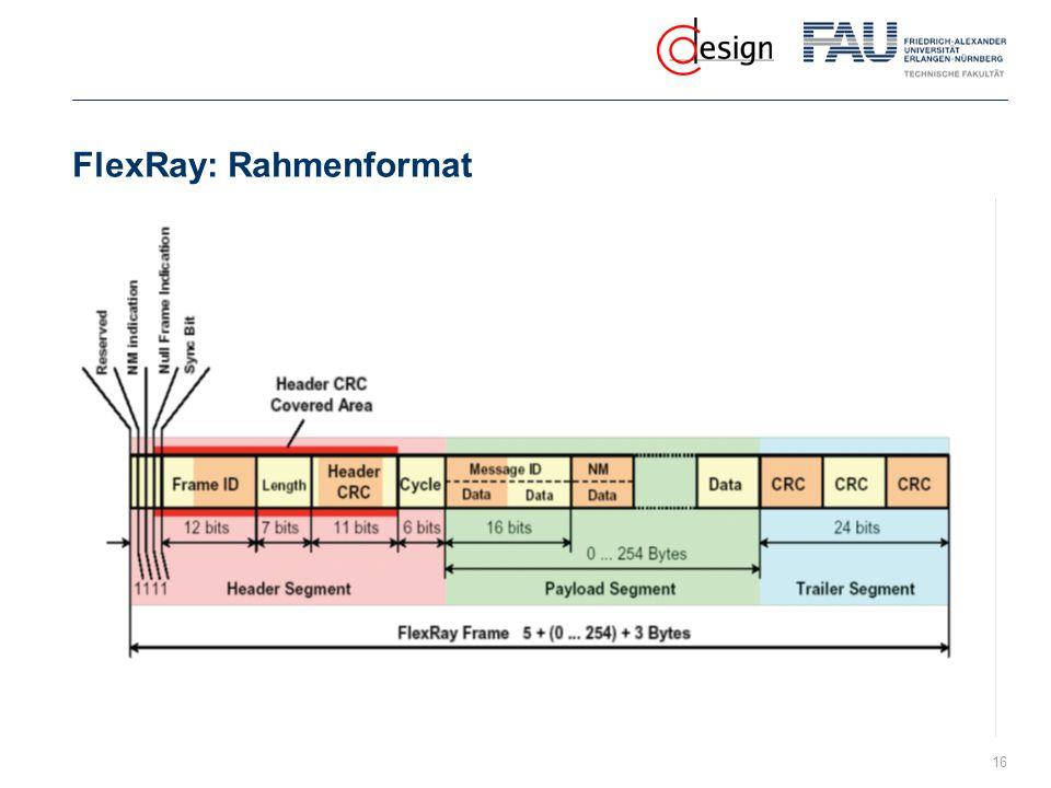 FlexRay: Rahmenformat 16