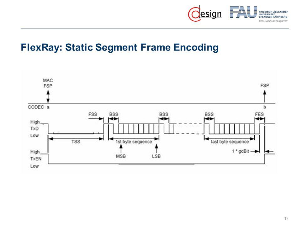 FlexRay: Static Segment Frame Encoding 17