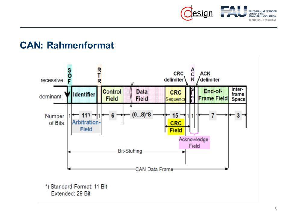 CAN: Rahmenformat 8