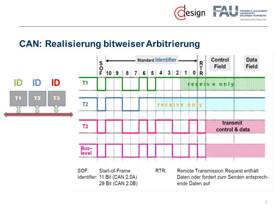 CAN: Realisierung bitweiser Arbitrierung 9 T1 T2 T3 ID