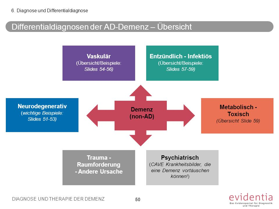 Differentialdiagnosen der AD-Demenz – Übersicht DIAGNOSE UND THERAPIE DER DEMENZ 50 6. Diagnose und Differentialdiagnose Demenz (non-AD) Neurodegenera