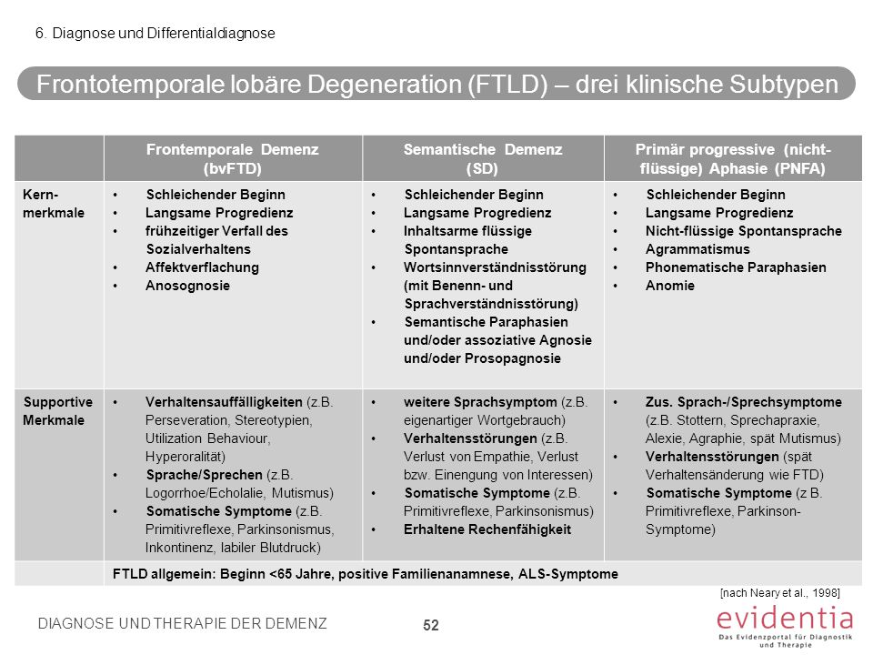 Frontotemporale lobäre Degeneration (FTLD) – drei klinische Subtypen 52 6. Diagnose und Differentialdiagnose [nach Neary et al., 1998] Frontemporale D