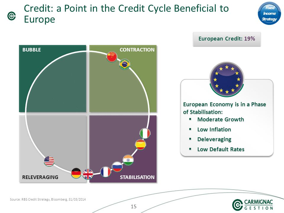 15 Credit: a Point in the Credit Cycle Beneficial to Europe Source: RBS Credit Strategy, Bloomberg, 31/03/2014 STABILISATIONRELEVERAGING BUBBLECONTRACTION Fixed Income Strategy European Economy is in a Phase of Stabilisation:  Moderate Growth  Low Inflation  Deleveraging  Low Default Rates European Economy is in a Phase of Stabilisation:  Moderate Growth  Low Inflation  Deleveraging  Low Default Rates European Credit: 19%