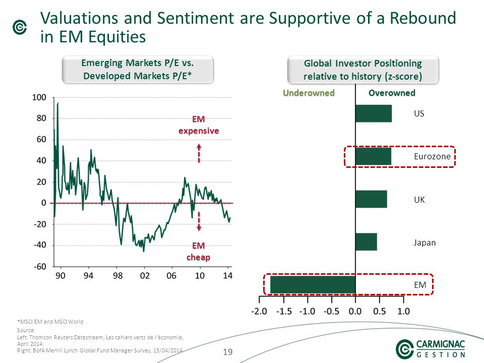 19 Valuations and Sentiment are Supportive of a Rebound in EM Equities Source: Left: Thomson Reuters Datastream, Les cahiers verts de l'économie, April 2014; Right: BofA Merrill Lynch Global Fund Manager Survey, 15/04/2014 Emerging Markets P/E vs.
