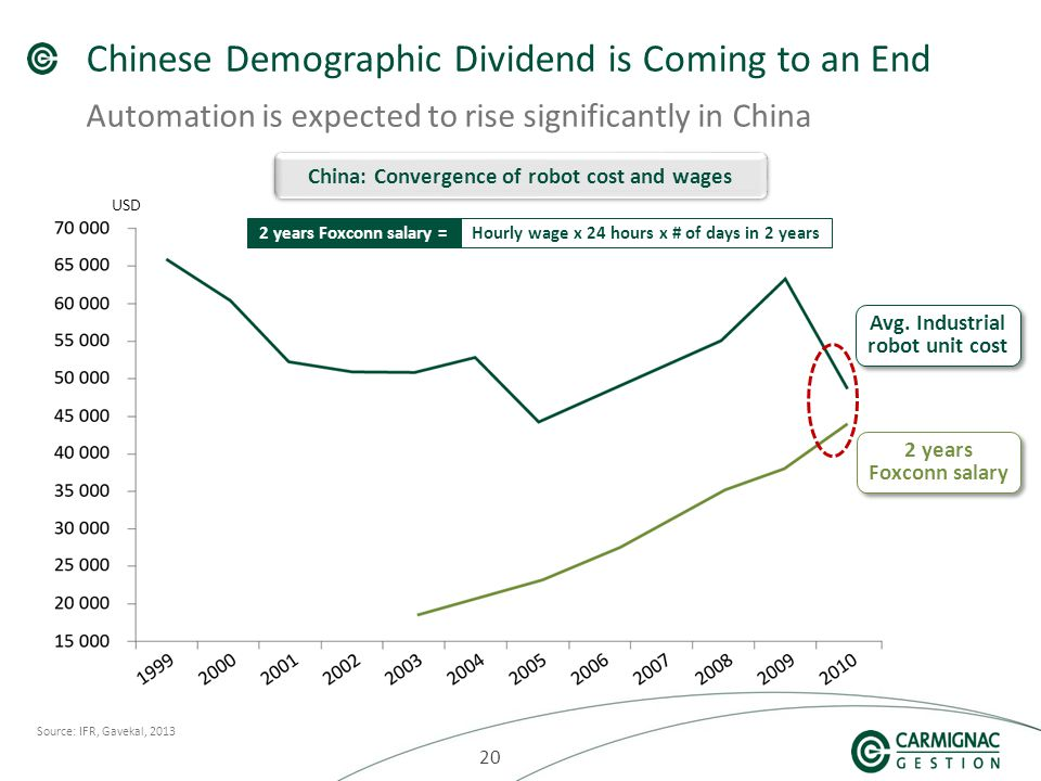 20 Chinese Demographic Dividend is Coming to an End Automation is expected to rise significantly in China Source: IFR, Gavekal, 2013 China: Convergence of robot cost and wages Avg.