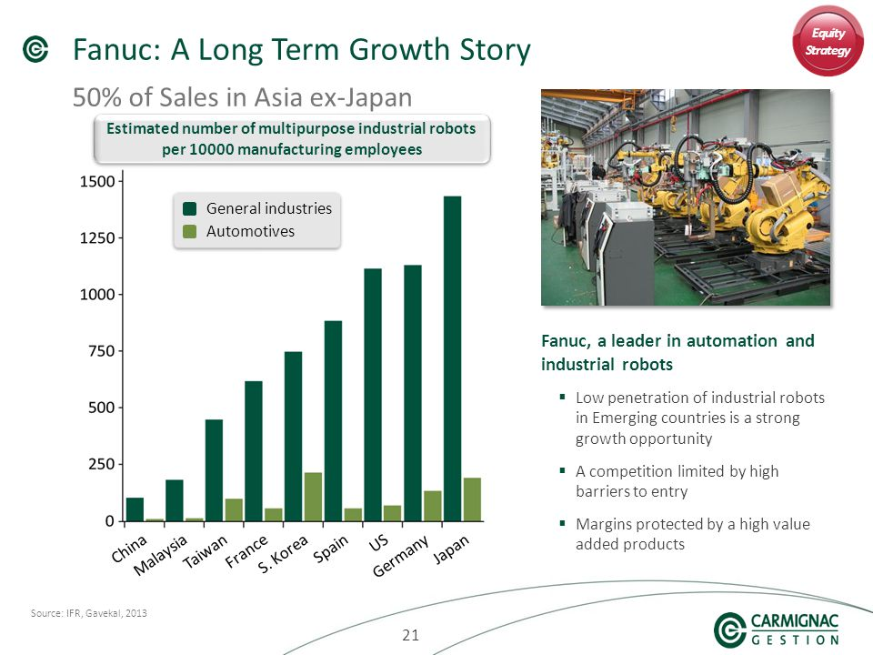 21 Fanuc: A Long Term Growth Story 50% of Sales in Asia ex-Japan Source: IFR, Gavekal, 2013 Fanuc, a leader in automation and industrial robots  Low penetration of industrial robots in Emerging countries is a strong growth opportunity  A competition limited by high barriers to entry  Margins protected by a high value added products Estimated number of multipurpose industrial robots per 10000 manufacturing employees General industries Automotives Equity Strategy JapanChinaGermanyUSMalaysiaTaiwanSpainS.