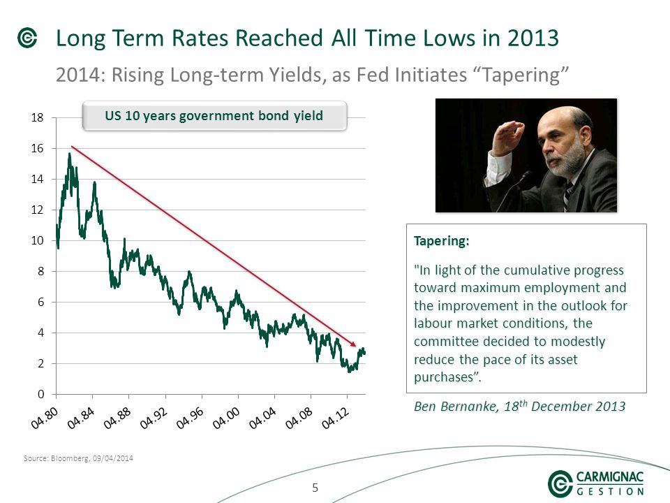 555 Long Term Rates Reached All Time Lows in 2013 2014: Rising Long-term Yields, as Fed Initiates Tapering Source: Bloomberg, 09/04/2014 US 10 years government bond yield Tapering: In light of the cumulative progress toward maximum employment and the improvement in the outlook for labour market conditions, the committee decided to modestly reduce the pace of its asset purchases .