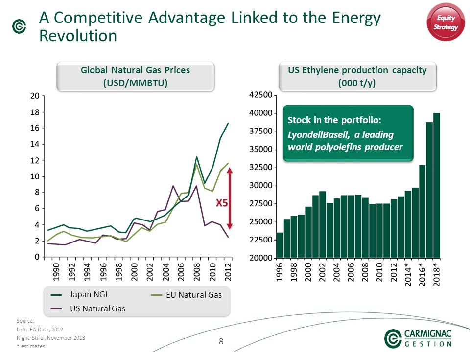 888 A Competitive Advantage Linked to the Energy Revolution Source: Left: IEA Data, 2012 Right: Stifel, November 2013 * estimates Global Natural Gas Prices (USD/MMBTU) Japan NGL EU Natural Gas US Natural Gas X5 US Ethylene production capacity (000 t/y) Equity Strategy Stock in the portfolio: LyondellBasell, a leading world polyolefins producer Stock in the portfolio: LyondellBasell, a leading world polyolefins producer
