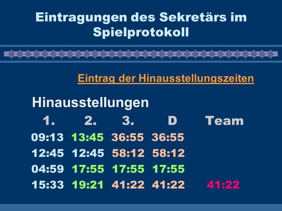Eintragungen des Sekretärs im Spielprotokoll Eintrag der Hinausstellungszeiten Hinausstellungen 1. 2. 3. D Team 09:13 13:45 36:55 36:55 12:45 12:45 58