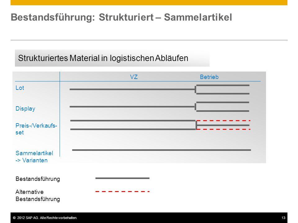 ©2012 SAP AG. Alle Rechte vorbehalten.13 Bestandsführung: Strukturiert – Sammelartikel Alternative Bestandsführung LieferantObjekt VZBetrieb Lot Displ