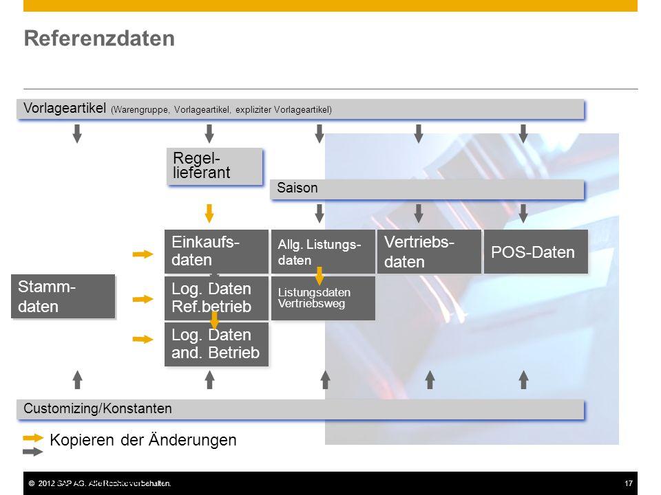©2012 SAP AG. Alle Rechte vorbehalten.17 Referenzdaten Referenzdaten nur durch Generierung Regel- lieferant Stamm- daten Vorlageartikel (Warengruppe,