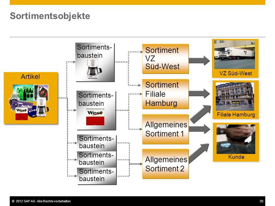©2012 SAP AG. Alle Rechte vorbehalten.20 Sortimentsobjekte Sortiments- baustein Sortiments- baustein Artikel Sortiment VZ Süd-West Sortiment Filiale H