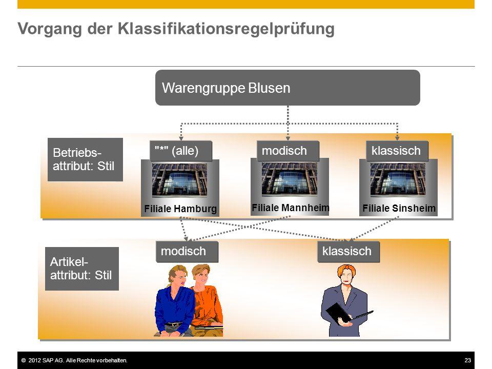 ©2012 SAP AG. Alle Rechte vorbehalten.23 Vorgang der Klassifikationsregelprüfung Filiale Hamburg Artikel- attribut: Stil modischklassisch