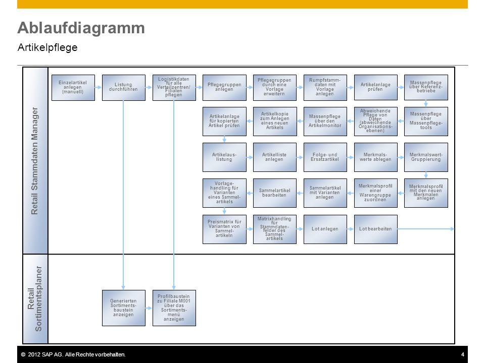 ©2012 SAP AG. Alle Rechte vorbehalten.4 Ablaufdiagramm Artikelpflege Retail Stammdaten Manager Einzelartikel anlegen (manuell) Listung durchführen Pfl