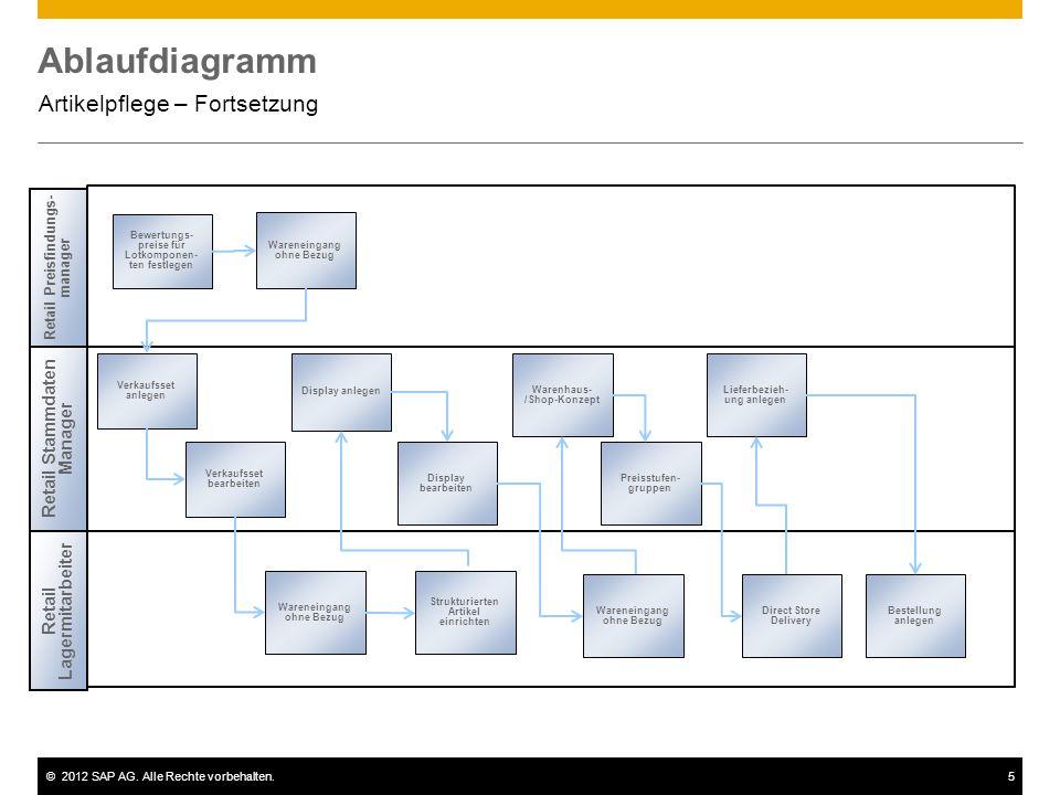 ©2012 SAP AG. Alle Rechte vorbehalten.5 Ablaufdiagramm Artikelpflege – Fortsetzung Retail Preisfindungs- manager Bewertungs- preise für Lotkomponen- t