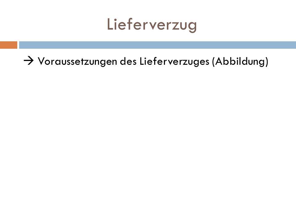 Lieferverzug  Voraussetzungen des Lieferverzuges (Abbildung)