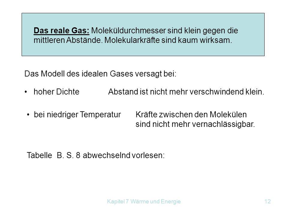 Kapitel 7 Wärme und Energie12 Das reale Gas: Moleküldurchmesser sind klein gegen die mittleren Abstände. Molekularkräfte sind kaum wirksam. Das Modell