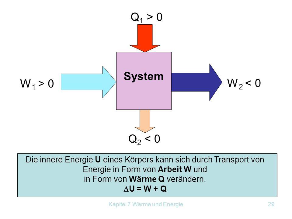 Kapitel 7 Wärme und Energie29 Die innere Energie U eines Körpers kann sich durch Transport von Energie in Form von Arbeit W und in Form von Wärme Q ve