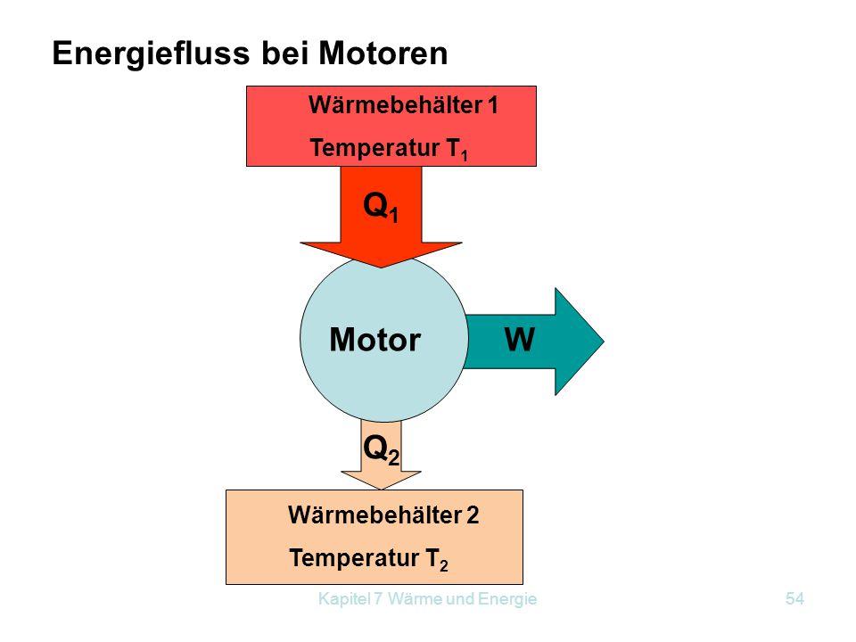 Kapitel 7 Wärme und Energie54 Motor Q1Q1 W Q2Q2 Wärmebehälter 2 Temperatur T 2 Wärmebehälter 1 Temperatur T 1 Energiefluss bei Motoren