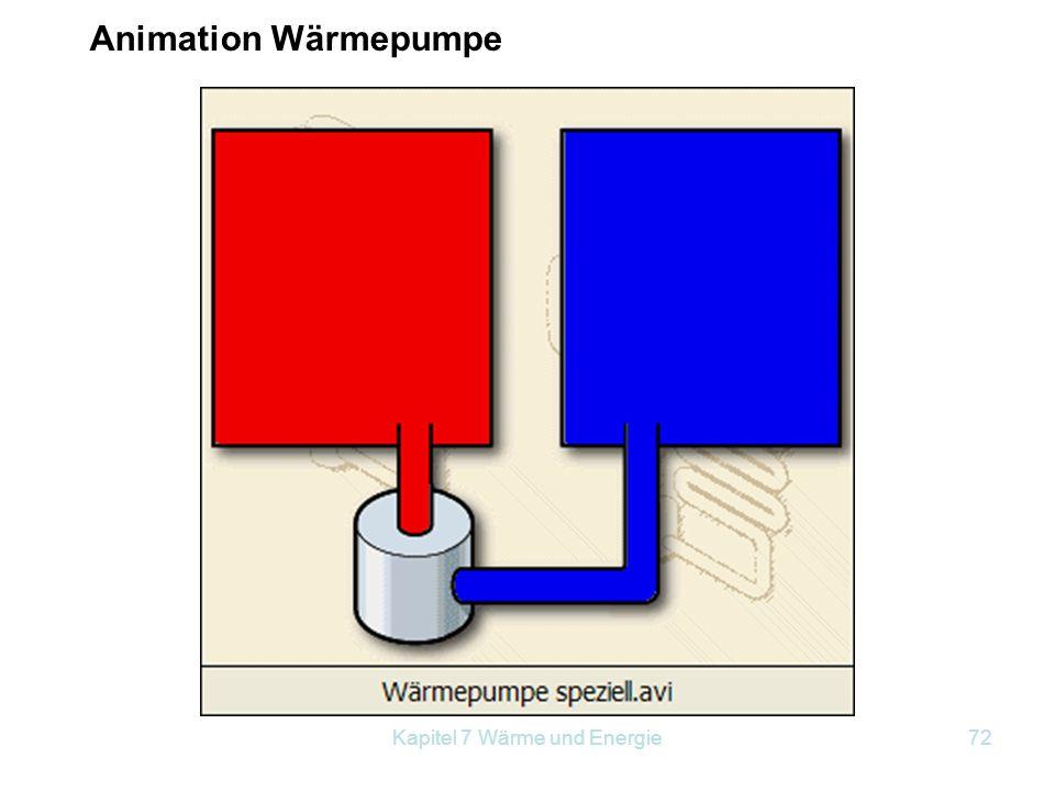 Kapitel 7 Wärme und Energie72 Animation Wärmepumpe