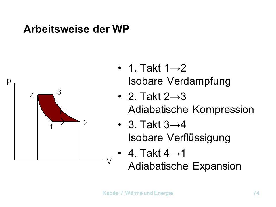 Kapitel 7 Wärme und Energie74 Arbeitsweise der WP 1. Takt 1→2 Isobare Verdampfung 2. Takt 2→3 Adiabatische Kompression 3. Takt 3→4 Isobare Verflüssigu