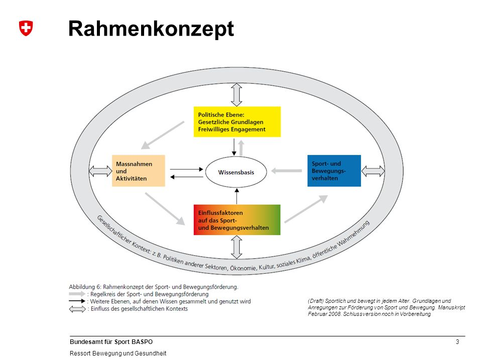 3 Bundesamt für Sport BASPO Ressort Bewegung und Gesundheit Rahmenkonzept (Draft) Sportlich und bewegt in jedem Alter.