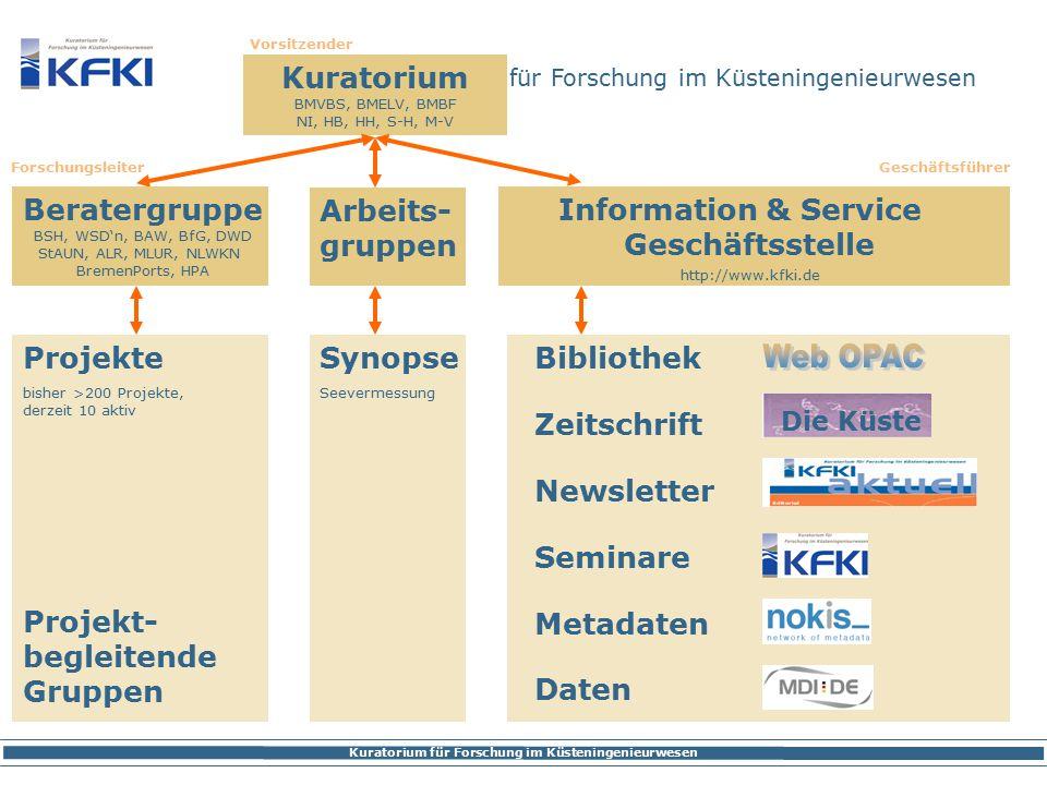 Kuratorium für Forschung im Küsteningenieurwesen Laufende Projekte http://www.kfki.de/de/projekte/aktuell