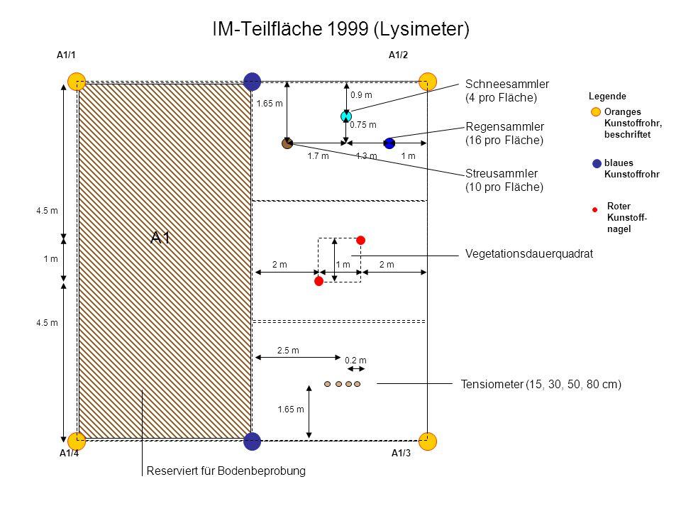 Oranges Kunstoffrohr, beschriftet blaues Kunstoffrohr Roter Kunstoff- nagel Legende A1 A1/1A1/2 A1/4A1/3 Tensiometer (15, 30, 50, 80 cm) Schneesammler (4 pro Fläche) Regensammler (16 pro Fläche) Streusammler (10 pro Fläche) Vegetationsdauerquadrat 1.7 m1.3 m1 m 0.75 m 0.2 m 2.5 m 1.65 m 0.9 m 2 m1 m2 m 4.5 m 1 m IM-Teilfläche 1999 (Lysimeter)