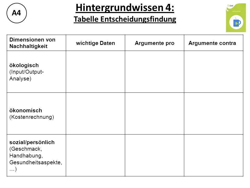 Hintergrundwissen 4: Tabelle Entscheidungsfindung A4 Dimensionen von Nachhaltigkeit wichtige DatenArgumente proArgumente contra ökologisch (Input/Outp