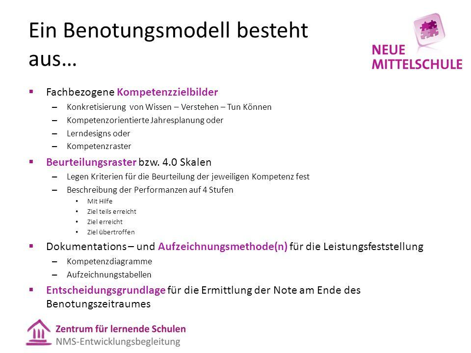Werkzeuge 4.0-Skala Kompetenzdiagramm Webb-Modell Entscheidungsgrundlage Welches Werkzeug wird verwendet, um… Kriterien festzulegen.