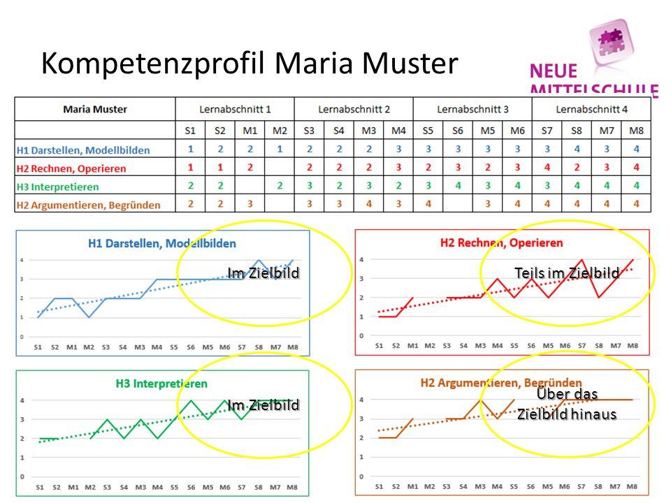 Kompetenzprofil Maria Muster Im Zielbild Teils im Zielbild Im Zielbild Über das Zielbild hinaus
