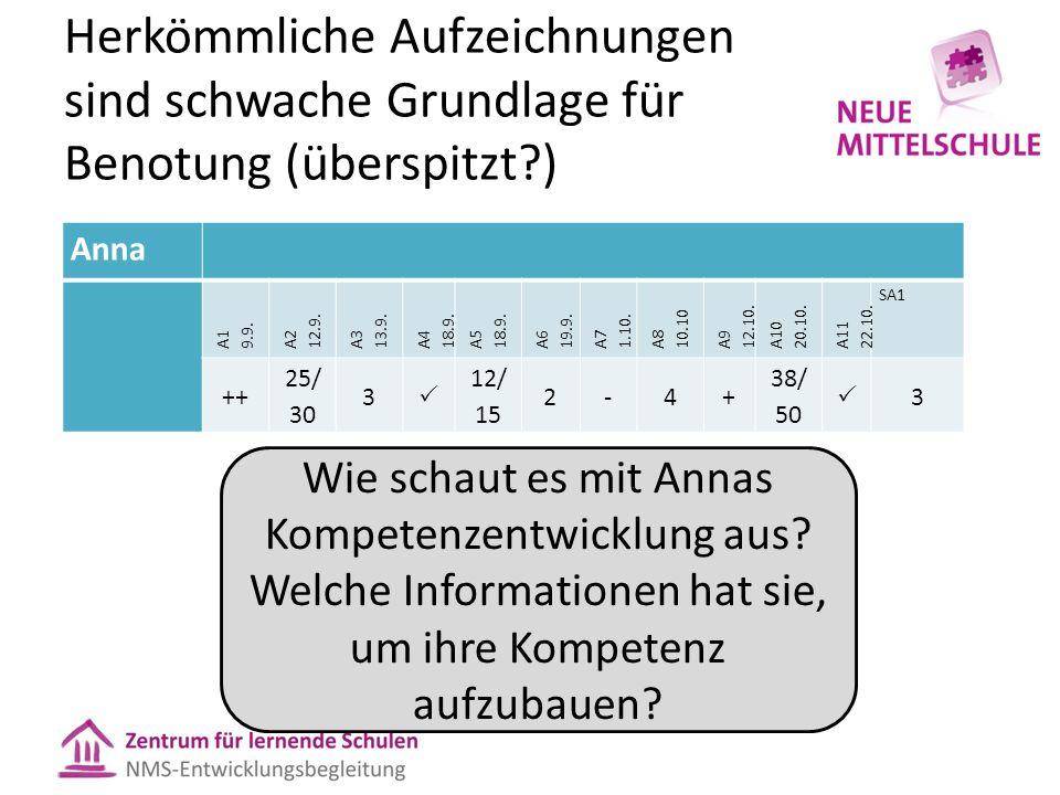Herkömmliche Aufzeichnungen sind schwache Grundlage für Benotung (überspitzt?) Anna A1 9.9. A2 12.9. A3 13.9. A4 18.9. A5 18.9. A6 19.9. A7 1.10. A8 1