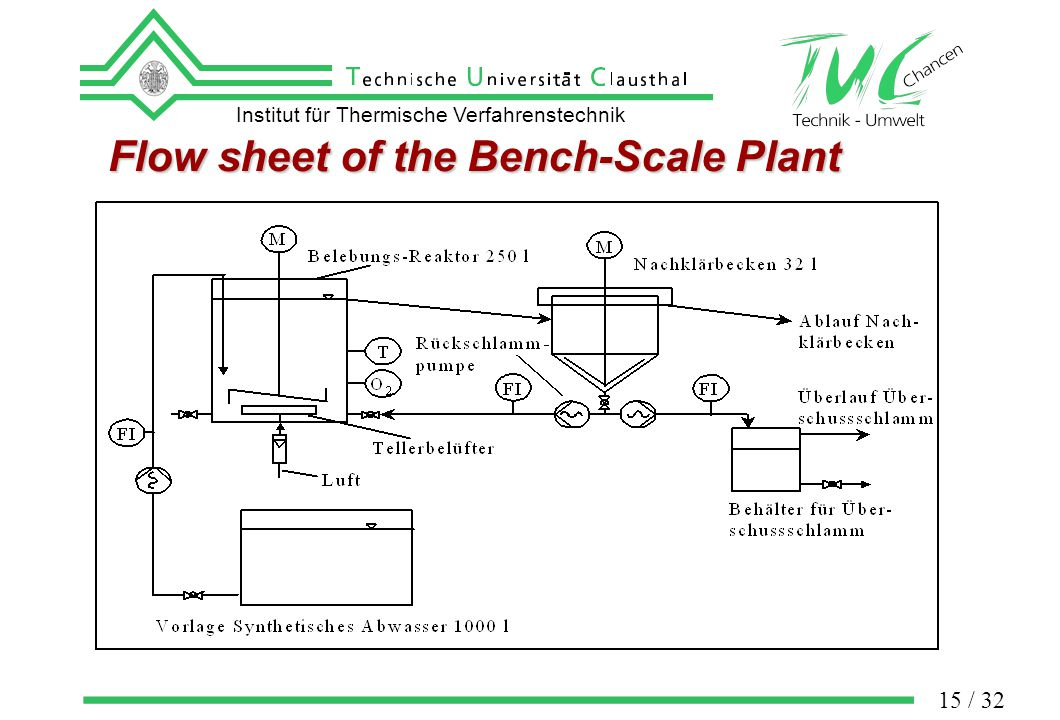 Institut für Thermische Verfahrenstechnik 15 / 32 Flow sheet of the Bench-Scale Plant