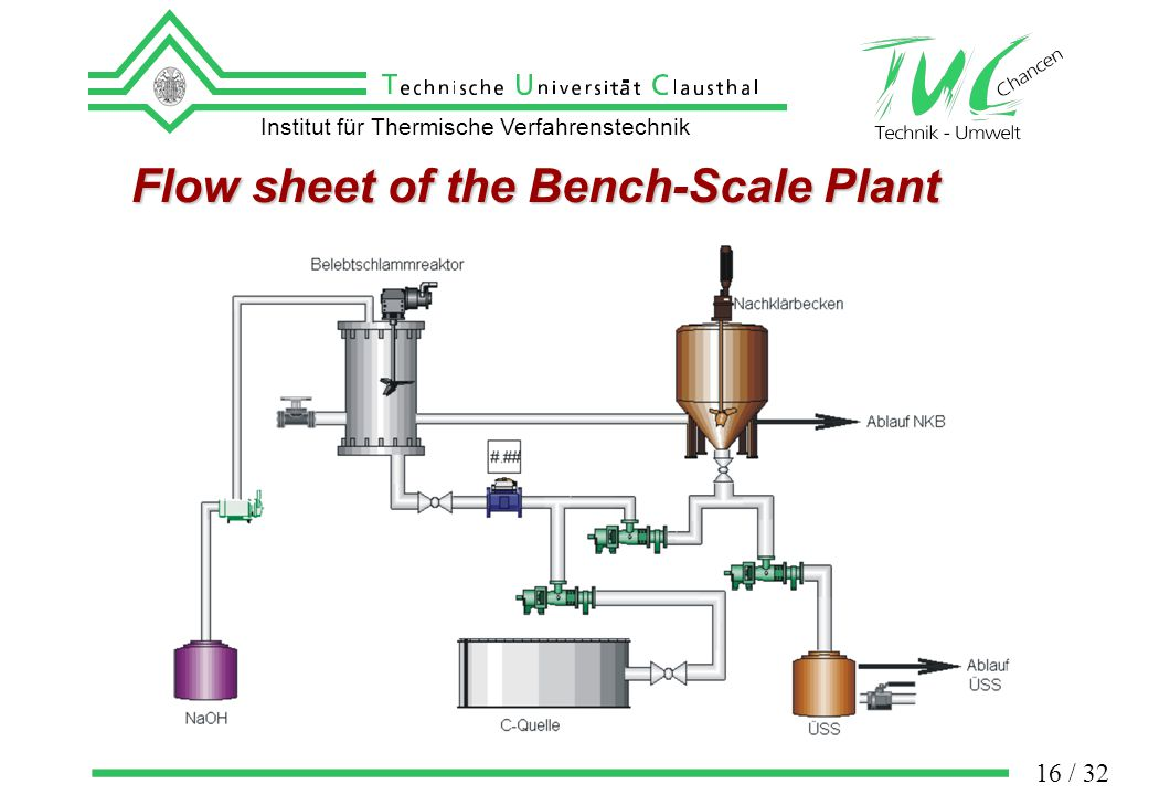 Institut für Thermische Verfahrenstechnik 16 / 32 Flow sheet of the Bench-Scale Plant