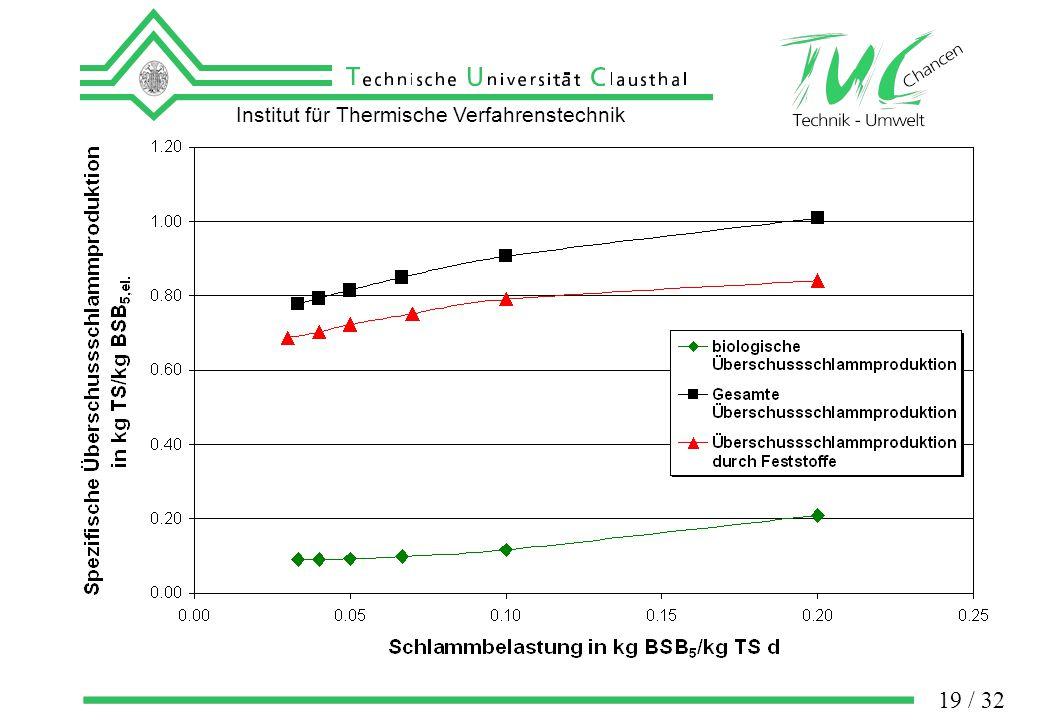 Institut für Thermische Verfahrenstechnik 19 / 32