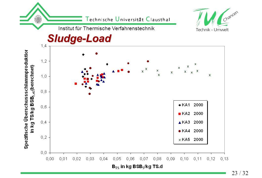 Institut für Thermische Verfahrenstechnik 23 / 32 Sludge-Load