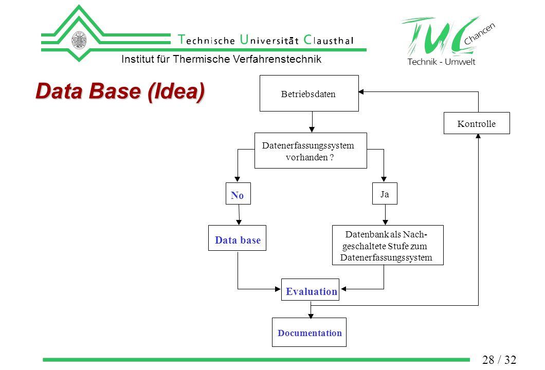 Institut für Thermische Verfahrenstechnik 28 / 32 Data Base (Idea) Betriebsdaten Datenerfassungssystem vorhanden .
