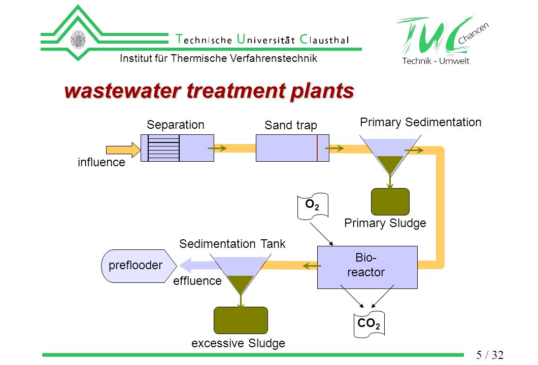Institut für Thermische Verfahrenstechnik 6 / 32 Sludge treatment Dewatering Anaerobic Stabilization Landfill agricultural recycling thermal recycling Sludge